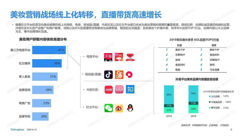 TalkingData:美妆行业细分用户洞察报告