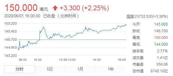 美团点评股价创上市以来新高 报150港元