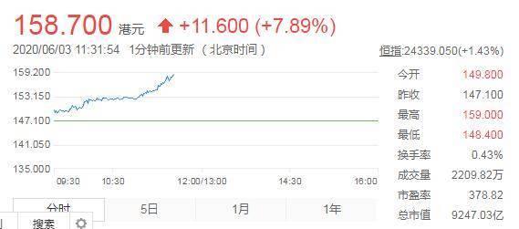美团点评涨超7%股价再创新高 总市值达9247.03亿港元