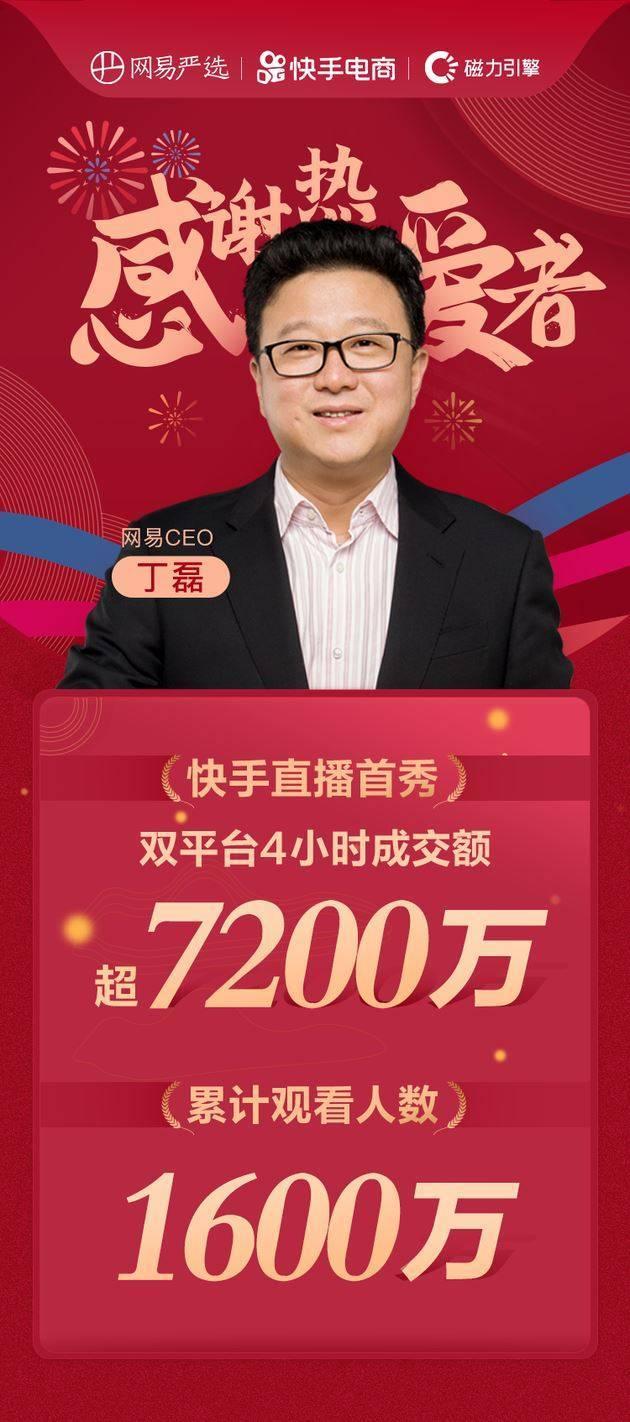 丁磊直播带货首秀总成交额超7200万元