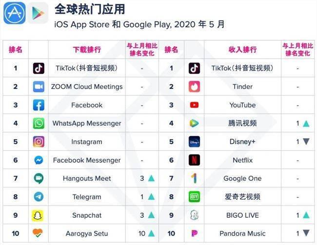AppAnnie:5月抖音海外版TikTok位居下载及收入榜第一