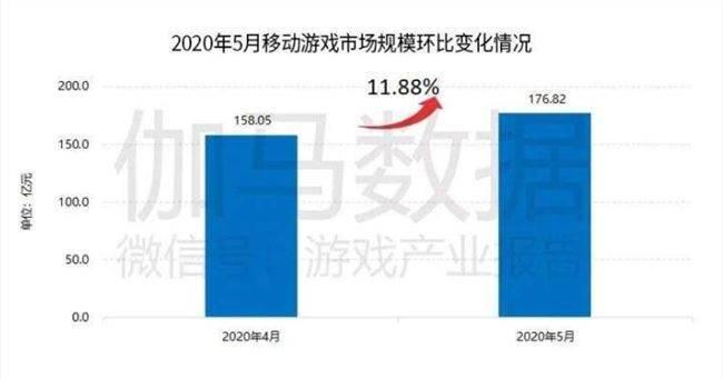 伽马数据:5月中国移动游戏市场规模176.8亿元 较4月增11.9%