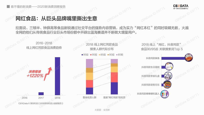 CBNData:2020新消费洞察报告