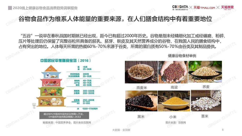 CBNData:2020线上健康谷物食品消费趋势洞察报告