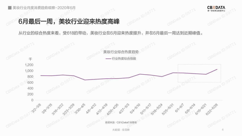 CBNData:2020年6月美妆行业月度消费趋势观察