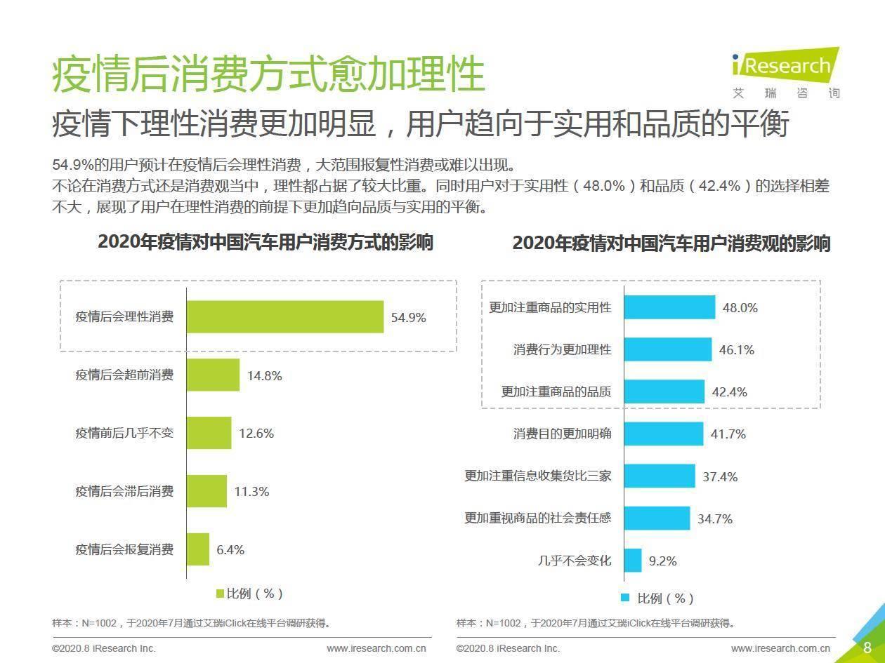 艾瑞咨询:2020年中国MPV市场消费洞察报告