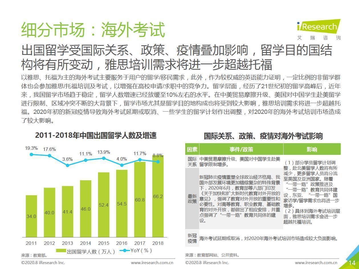 艾瑞咨询:2020年中国成人英语市场研究报告