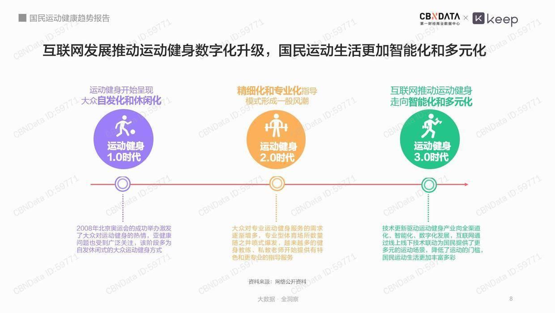 CBNData:国民运动健康趋势报告