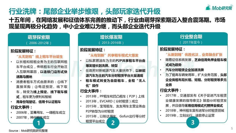 Mob研究院:2020中国互联网租车行业洞察报告