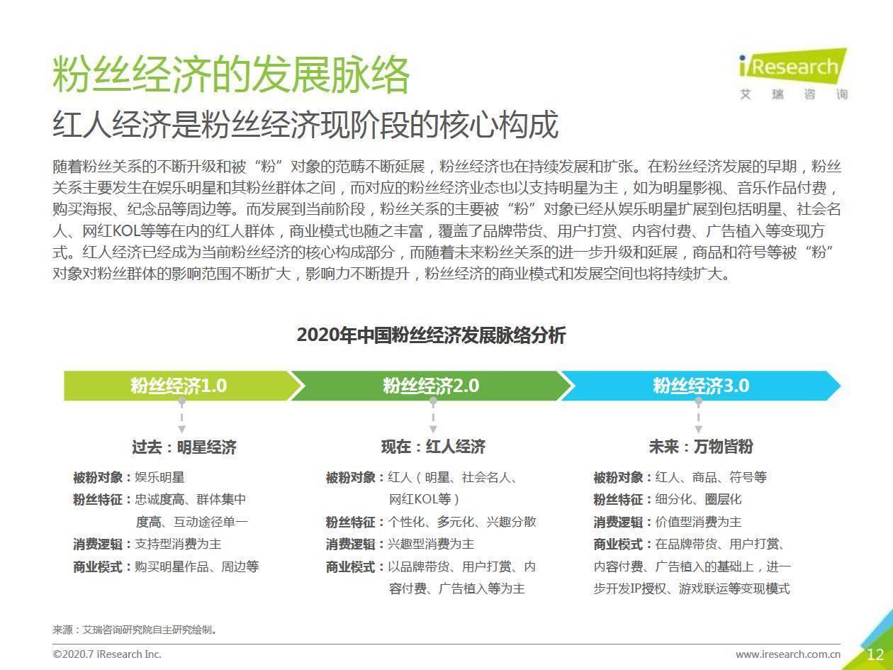 艾瑞咨询:2020年中国红人经济商业模式及趋势研究报告