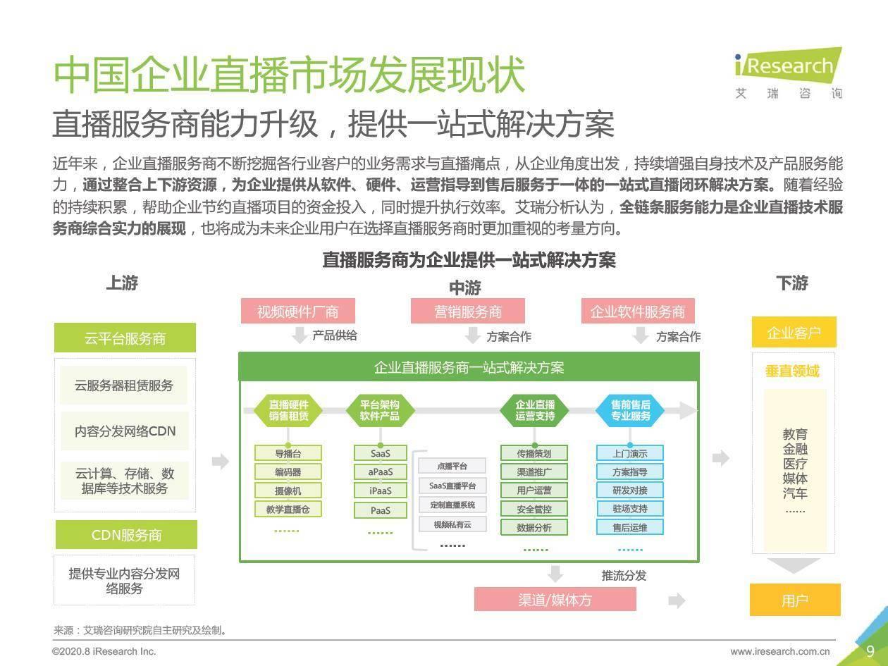 艾瑞咨询:2020年中国企业直播应用场景趋势研究报告