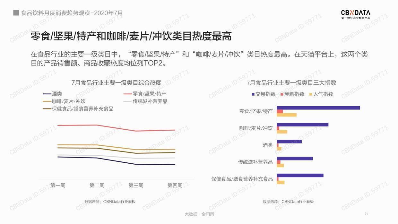 CBNData:2020年7月食品行业月度消费趋势观察
