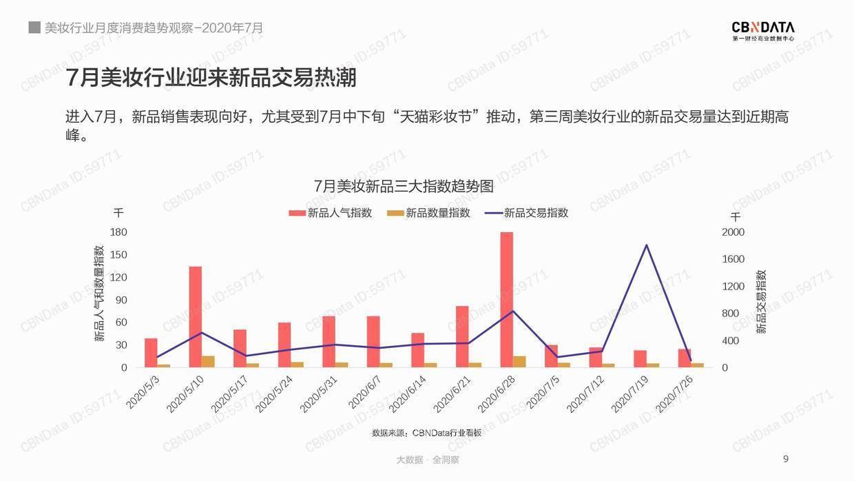 CBNData:2020年7月美妆行业月度消费趋势观察