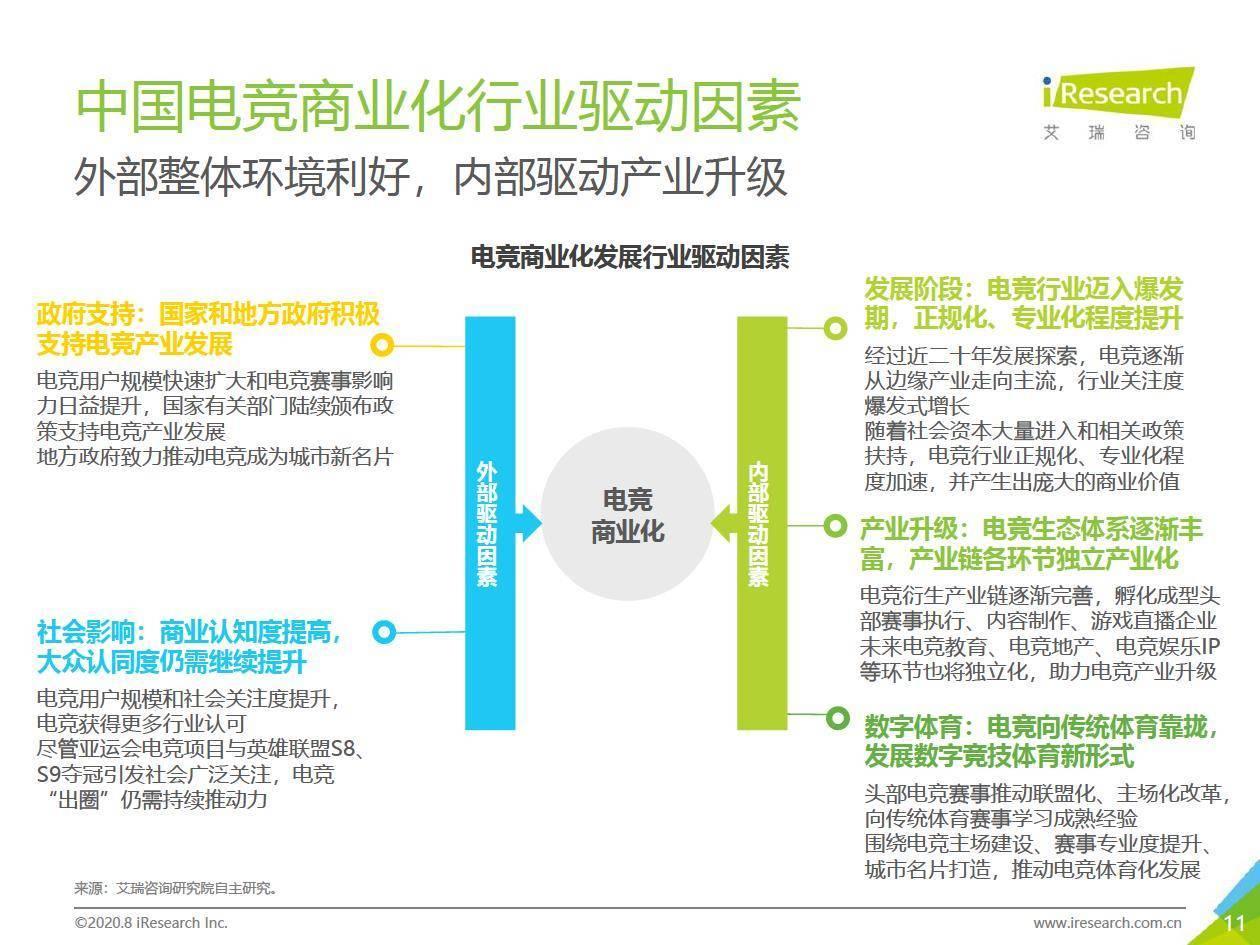 艾瑞咨询:2020年中国电竞商业化研究报告