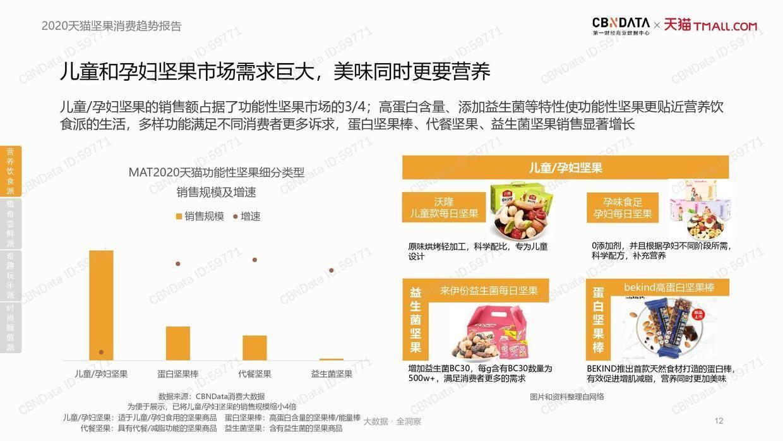 CBNData:2020天猫坚果消费趋势报告