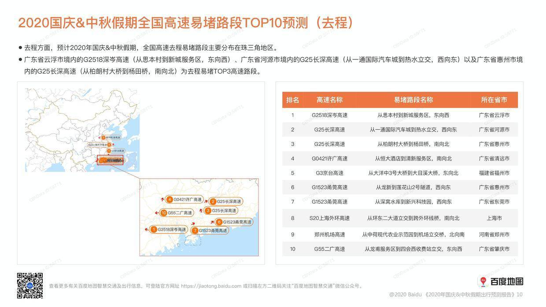 百度地图:2020年国庆中秋假期出行预测报告