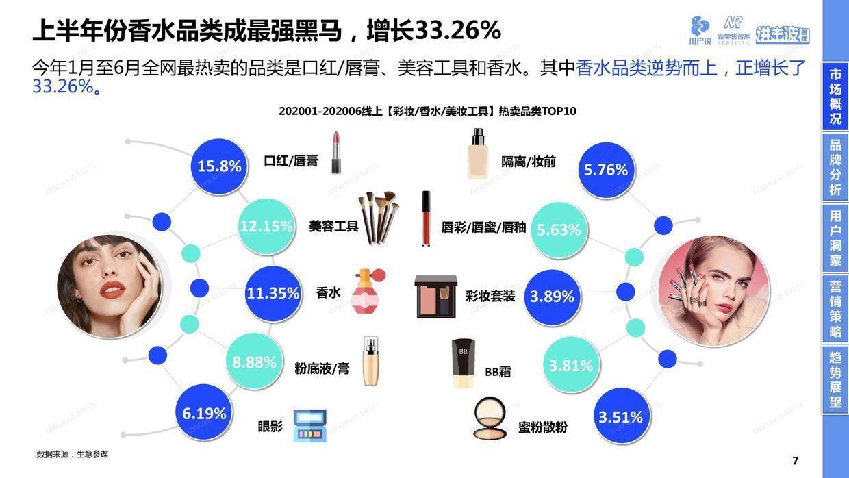 新零售智库:2020高端奢华美妆品牌消费趋势报告
