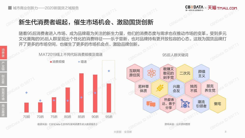 CBNData:2020新国货之城报告