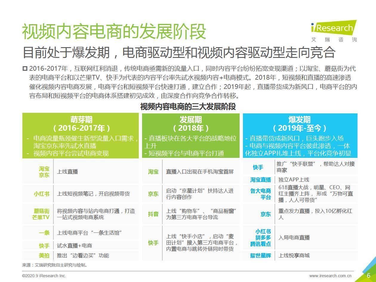 艾瑞咨询:2020年中国视频内容电商行业白皮书