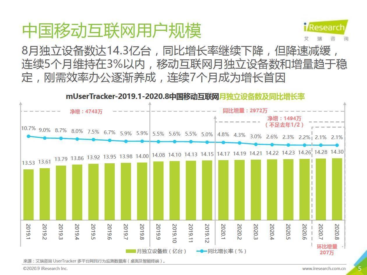 艾瑞咨询:数说七夕|2020年中国移动互联网流量月度分析报告