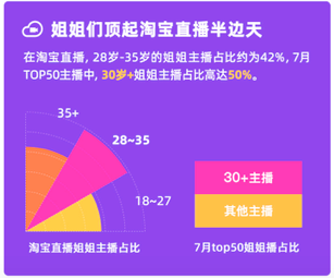"""淘宝直播发布""""姐姐报告"""":30岁+姐姐主播占比高达50%"""