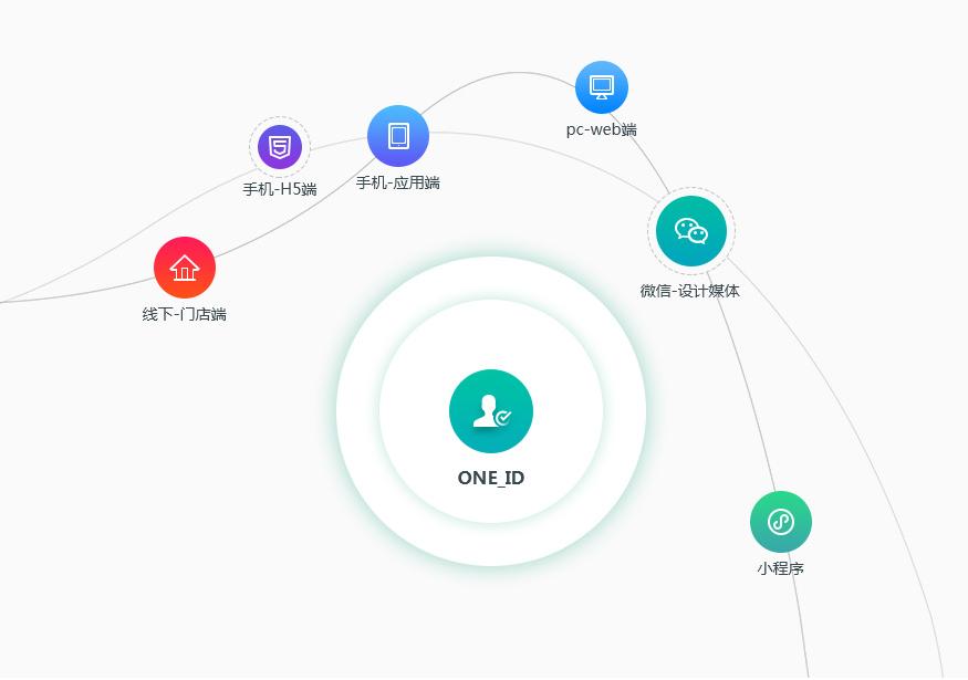 自动化工作流助力精细化用户运营,衍生新的增长点