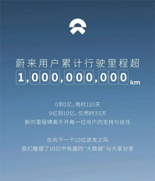 蔚来:用户累计行驶里程超10亿公里