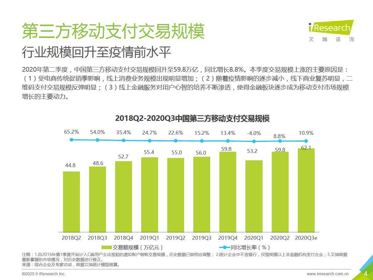 艾瑞咨询:2020Q2中国第三方支付行业数据发布