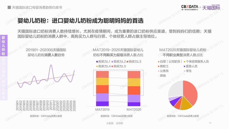 CBNData:2020进口母婴消费趋势白皮书