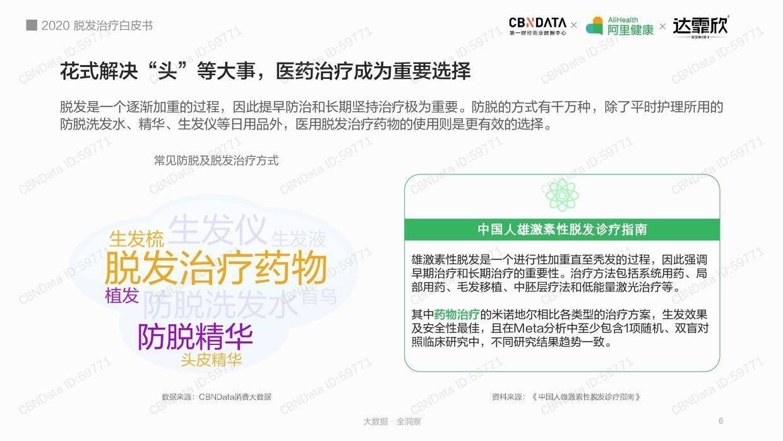 CBNData:2020脱发治疗白皮书