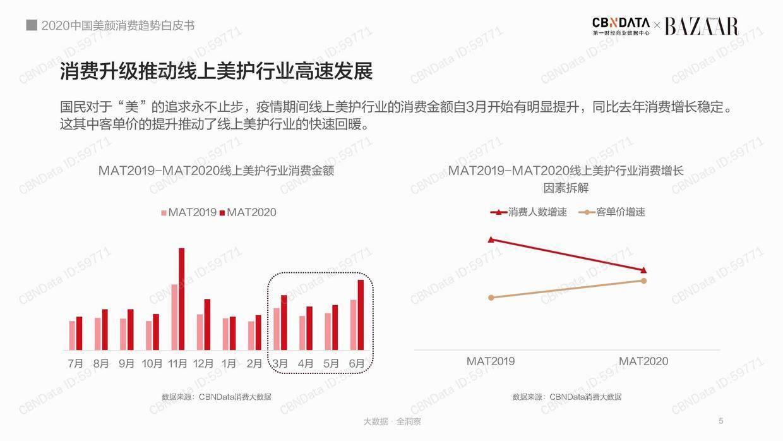 CBNData:2020中国美颜消费趋势白皮书