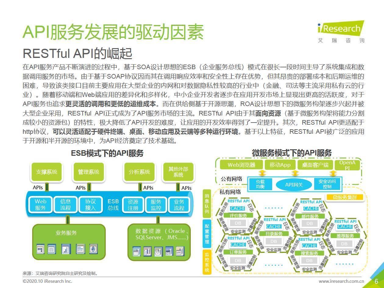 艾瑞咨询:2020年中国人工智能API经济白皮书