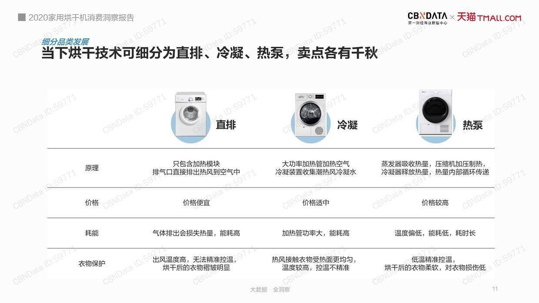 CBNData:2020家用烘干机消费洞察报告