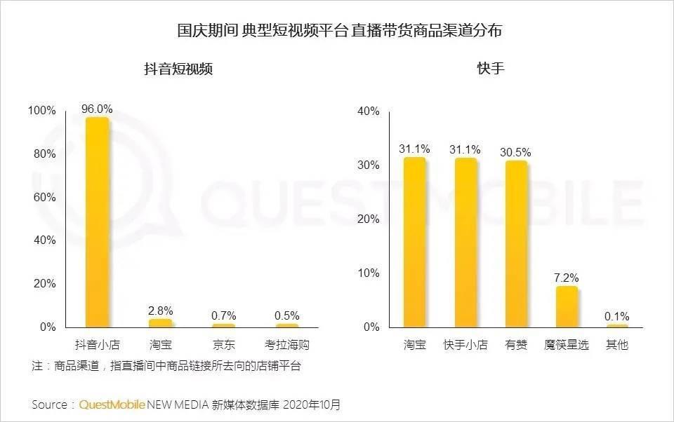 阿里与抖音签订200亿合作后,96%用户竟直接在抖音小店下单