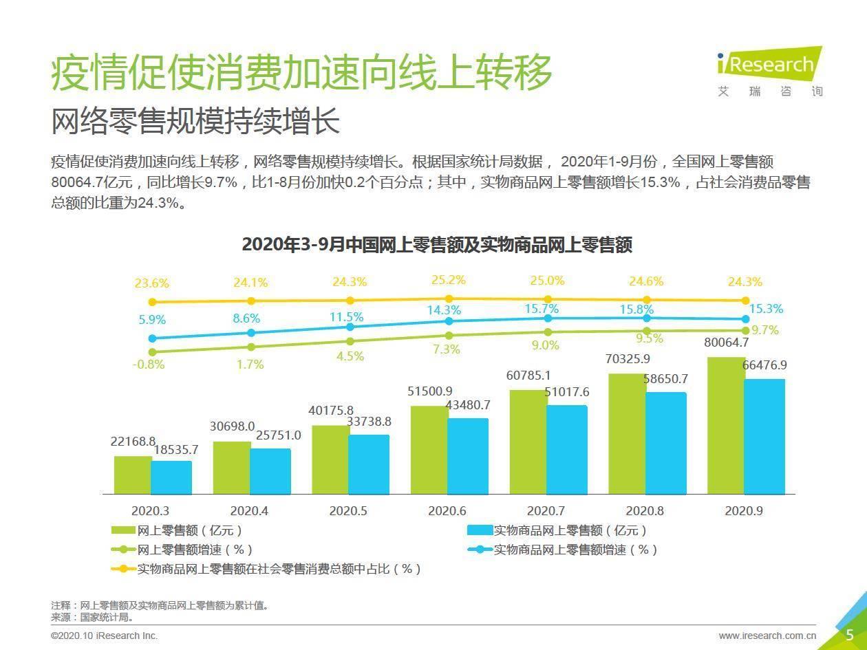艾瑞咨询:2020年中国双11网络购物消费信任洞察报告