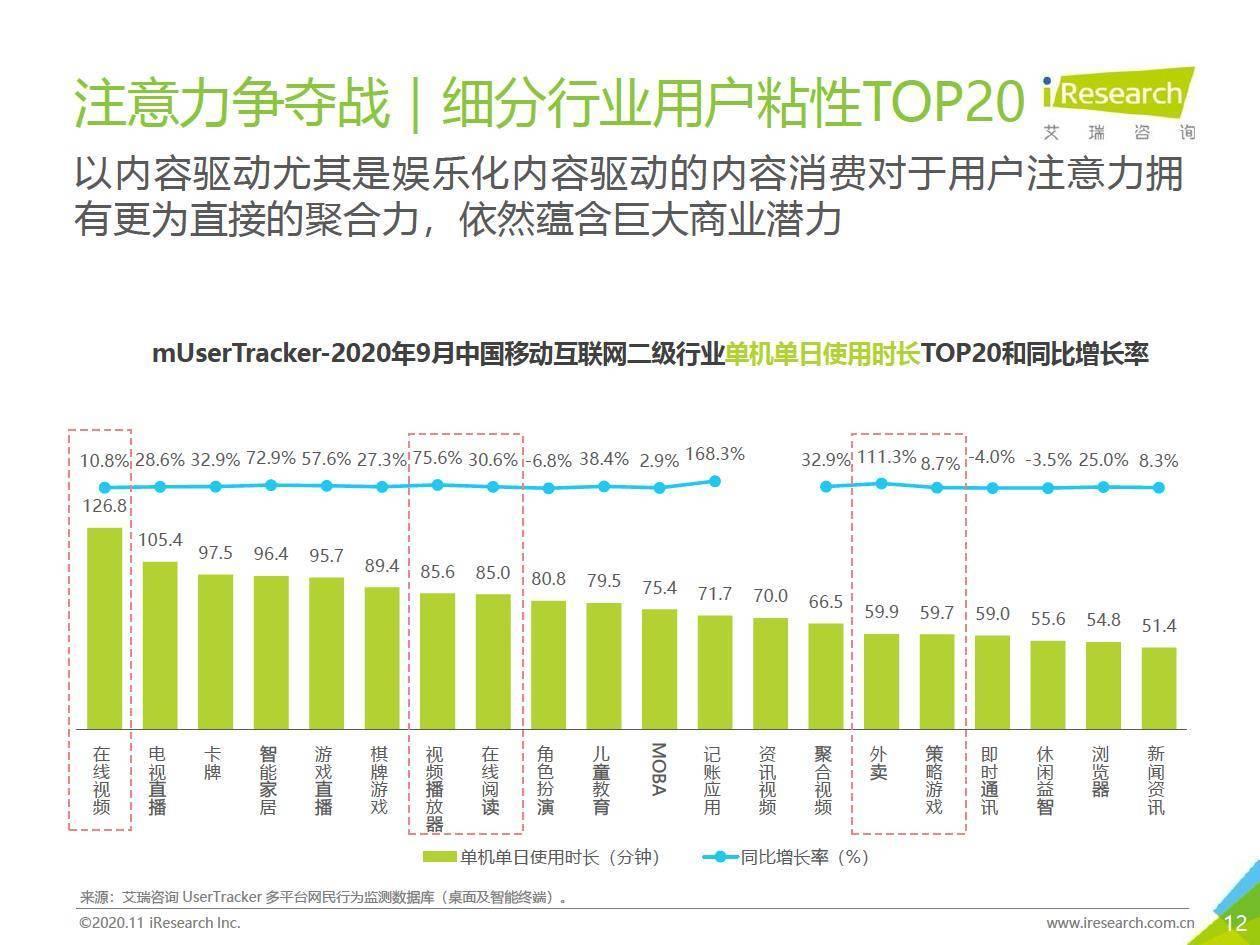 艾瑞咨询:2020年Q3中国移动互联网流量季度分析报告