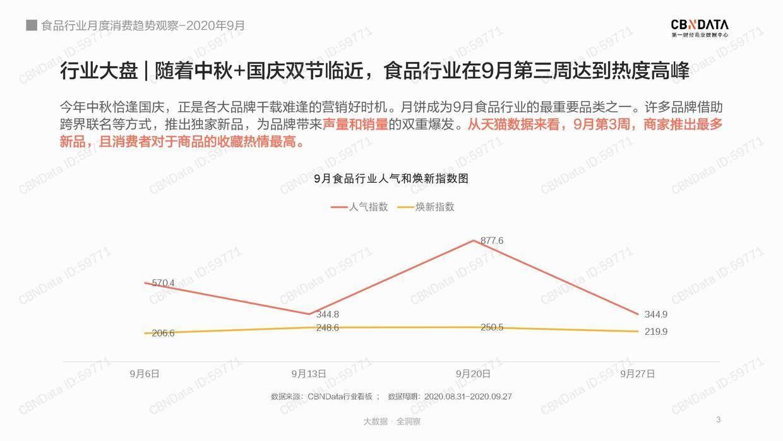 CBNData:9月食品行业月度消费趋势观察