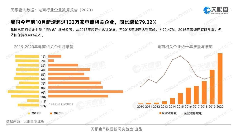 天眼查:2020电商行业企业数据报告