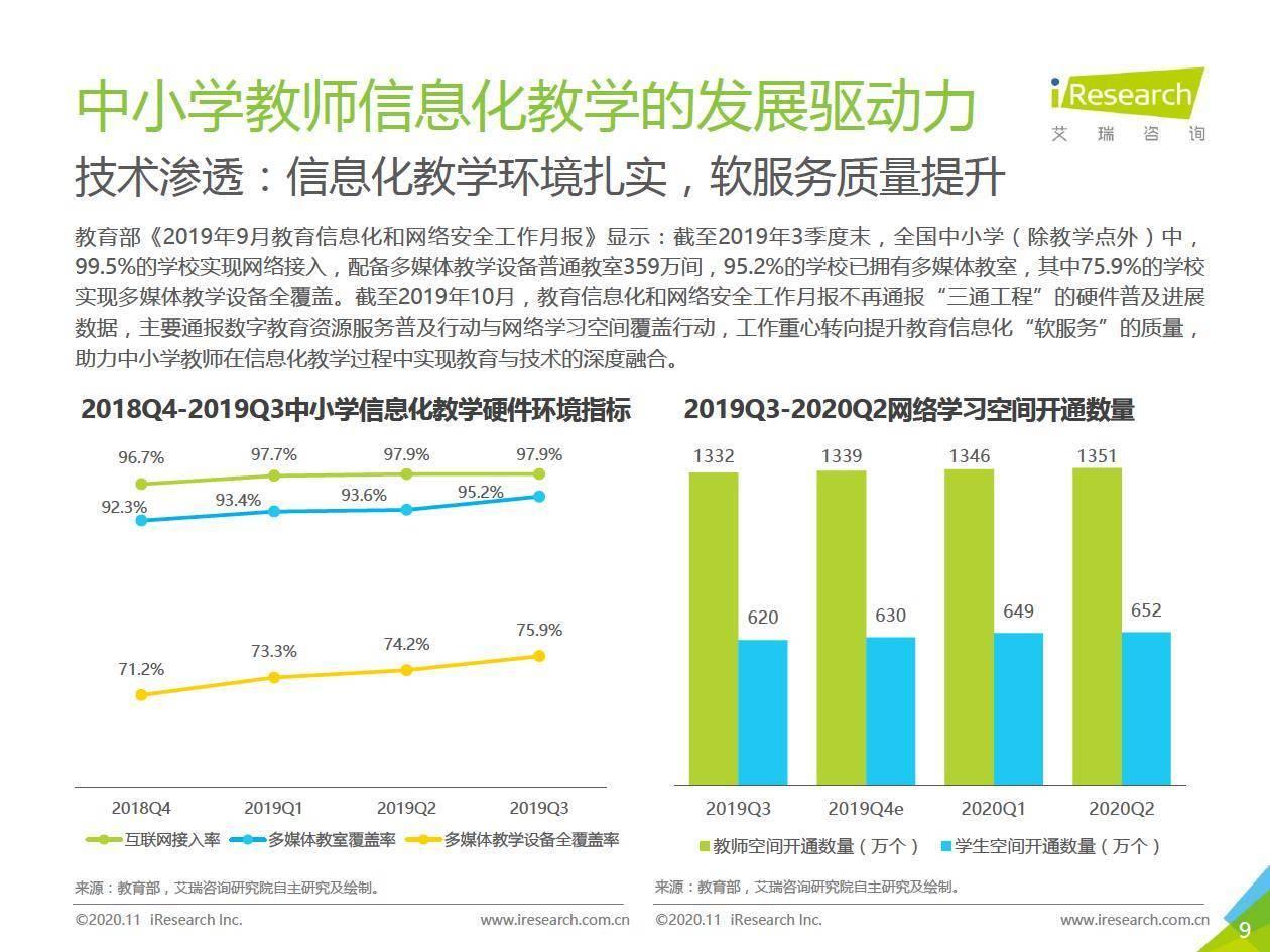 艾瑞咨询:2020年中国中小学教师 信息化教学行为洞察