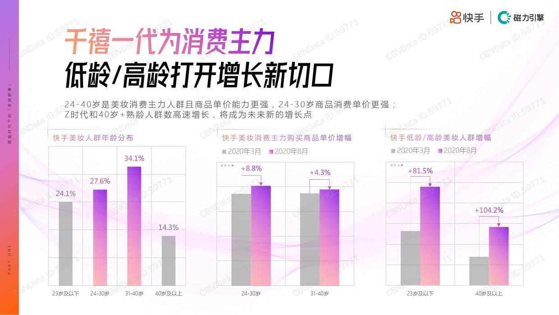 """020年快手美妆行业数据价值报告"""""""