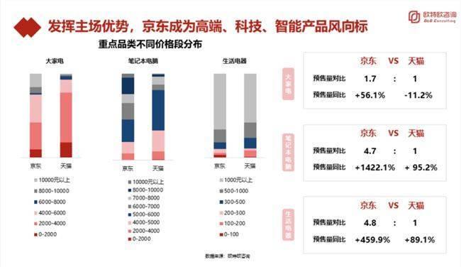 京东双十一3C家电优势突出 千元以上商品预售占比近5成