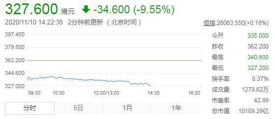 京东港股下跌超9.5% 股价报327.6港元