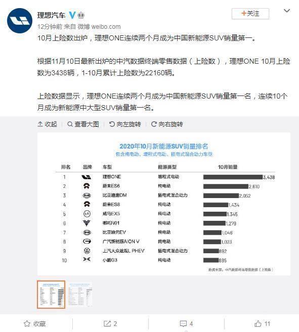 理想汽车:理想ONE连续两个月成为中国新能源SUV销量第一