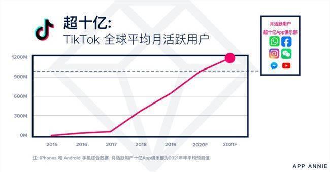 AppAnnie:预计到2021年TikTok活跃用户数将突破12亿
