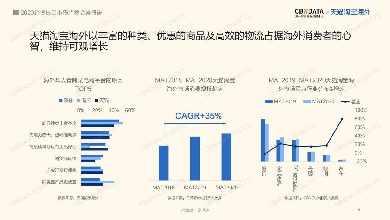 CBNData:2020跨境出口市场消费趋势报告