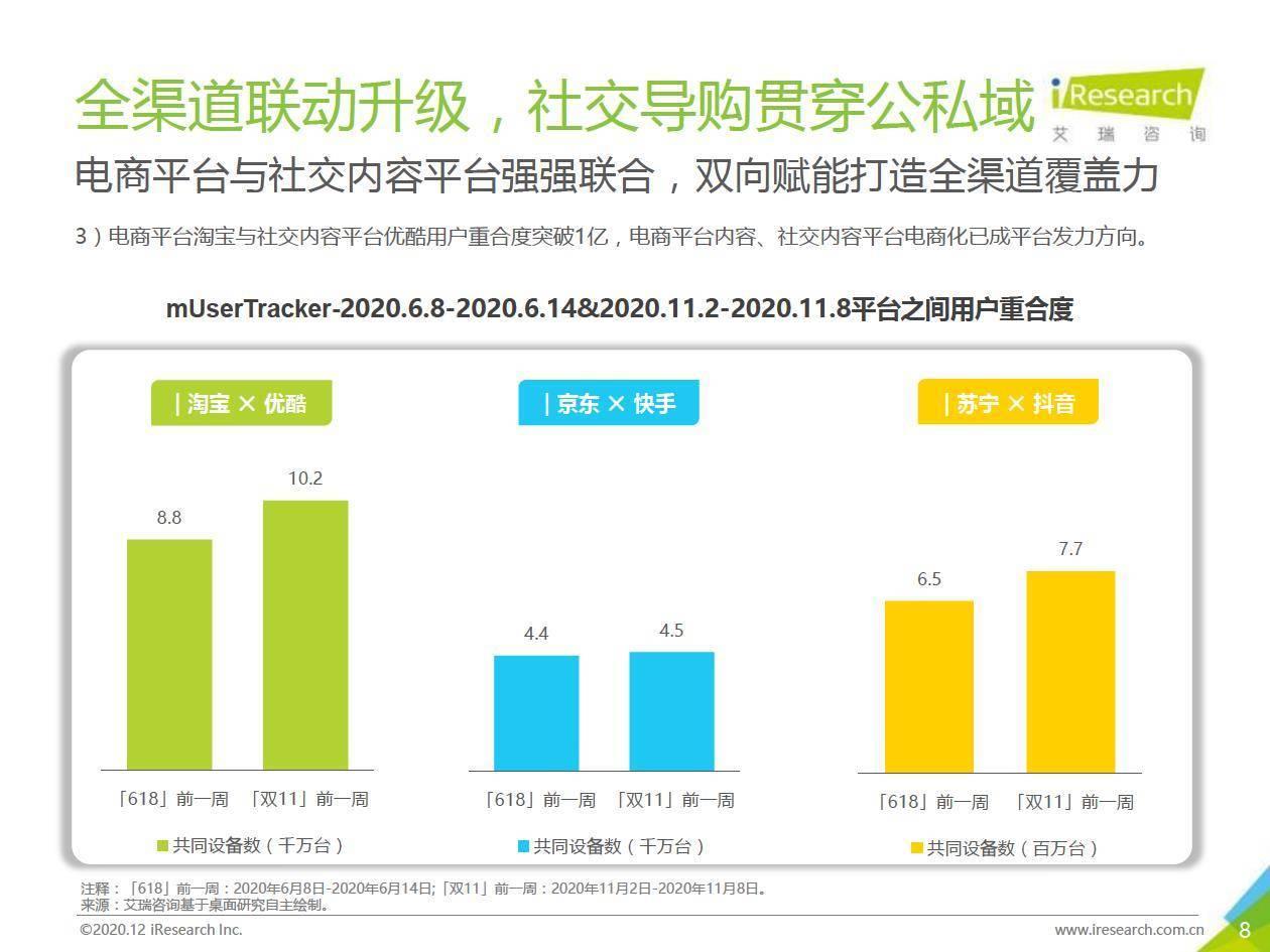 艾瑞咨询:2020年数说双11电商购物节报告