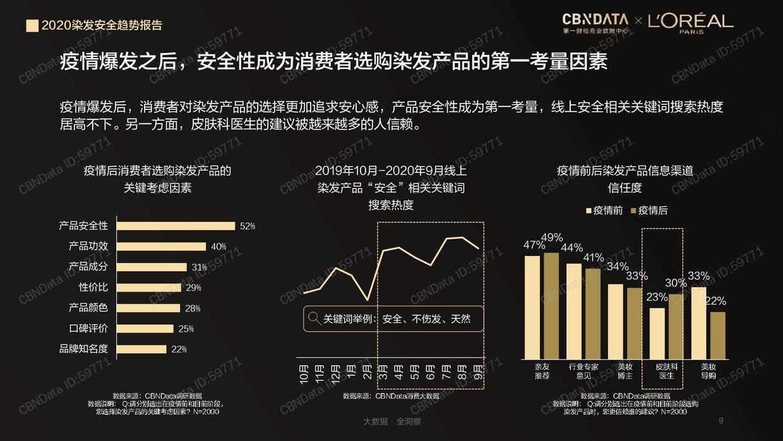 CBNData:2020染发安全趋势报告