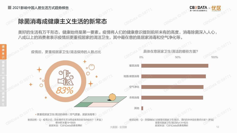 CBNData:2021影响中国人居生活方式趋势报告