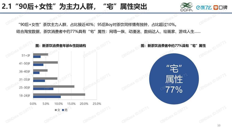 CCFA:2020新茶饮研究报告
