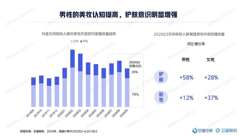 巨量算数:2020年中国男士美妆市场洞察